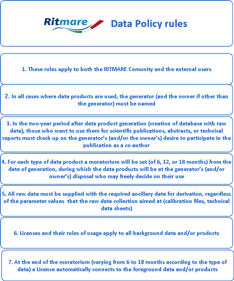 Figure 1: RITMARE Data Policy rules.
