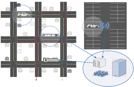 Figyure 1: Dynacargo information collection and diffusion: roaming vehicles collect bin information and transmit from nearby hotspots to the backend system. Service plan (green line) of garbage truck is updated on-the-go (red line) based on processed information.
