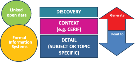 Figure 1: Purposes of Metadata and their Relationships