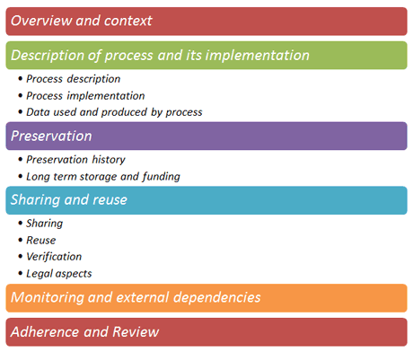 Figure 1: Structure of a Process Management Plan.