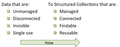 Figure 1: Transformation of Data.