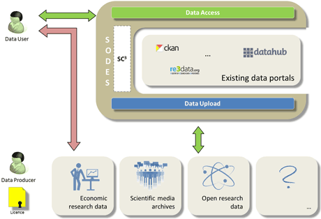 Figure 2: The high-level architecture of SODES in interaction with data providers and data portals.