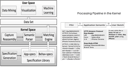 Figure 1: An example and processing pipeline of DSI/SOLID.