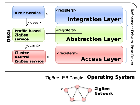 Figure 1: The ZB4O architecture.
