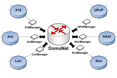 Figure 2: DomoNet architecture.