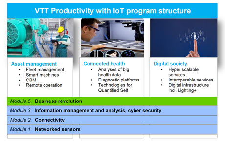 Figure 1: VTT productivity with IOT program structure.