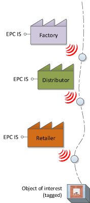 Figure 1: Data about a physical object of interest, tagged with RFID, is captured along the supply chain. EPC IS is a standard for capturing and sharing event data.