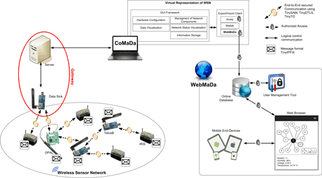 Figure 1: Architecture and Components of SecureWSN.
