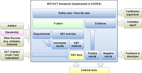 Figure 1: The WEFACT Framework.