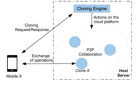 Figure 1: Architecture of our cloud-based collaboration service