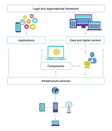 Figure 1: Types of actors and interactions in digital ecosystems.