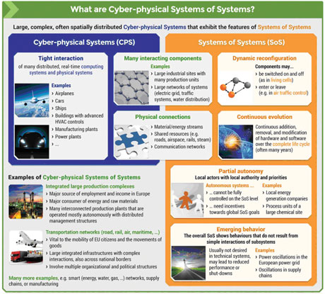 Figure 1: Explanation of Cyber-Physical Systems of Systems, from [3].