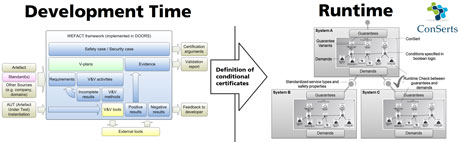 Figure 1: WEFACT addresses safety and security co-engineering at development time and ConSerts addresses CPS certification at Runtime. Both come together in the EMC² project.