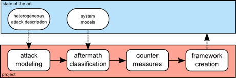 Figure 1: Methodology  of the CyPhySec project.