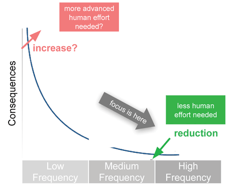 Figure 1: Risk Curve showing how the introduction of ICT may change the consequences of incidents, depending on their frequencies.