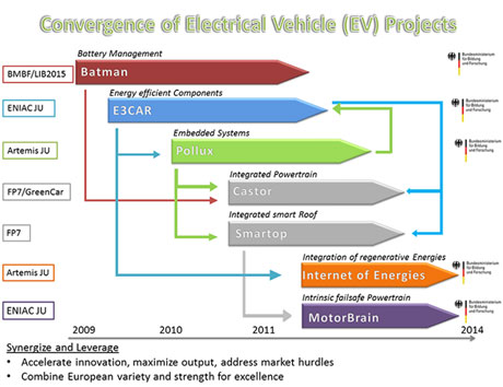Figure 1: Convergence of European Electric Vehicle projects.