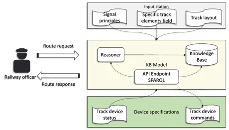 Figure 1: Knowledge based solution macro components.
