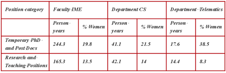 Table 1: Person years for the Faculty and Departments: Source http://dbh.nsd.uib.no