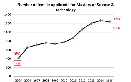 Figure 1: Number of female applicants for master of science and technology