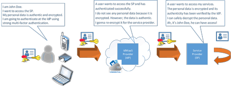 Figure 1: Privacy preserving IAM workflow.
