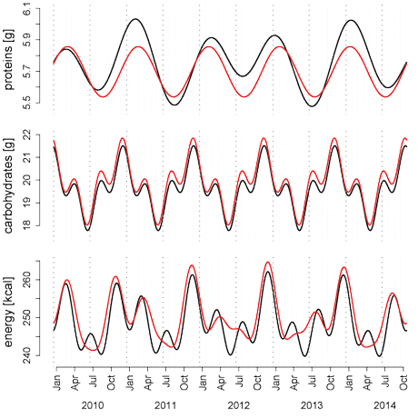 Figure 1: Seasonal trends in online recipe production (red plot) and consumption (black plot) for proteins, carbohydrates and calories per 100g.