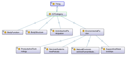 Figure 1: A fragment of the taxonomy derived from ICF.