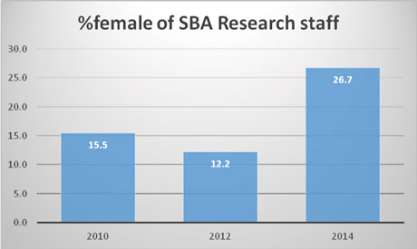Figure 1: Changes in percentage of female SBA Research staff over three years.