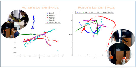 Figure 1: The formatted actor's and robot's latent spaces, as derived from the respective learnt human motion acts, result in the final robotic motion reproduction.