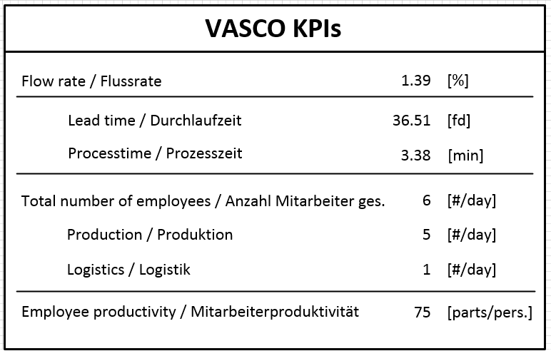 Figure 4: The Key Performance Indicator giving an overview of the operating numbers in the factory.