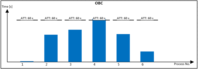 Figure 5: OBC showing the process time in relation to the takt time.