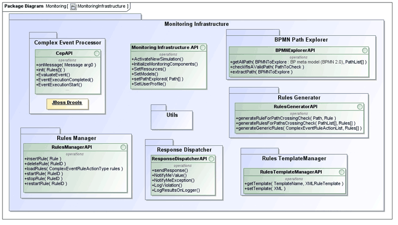 Figure 1: Monitoring Framework.