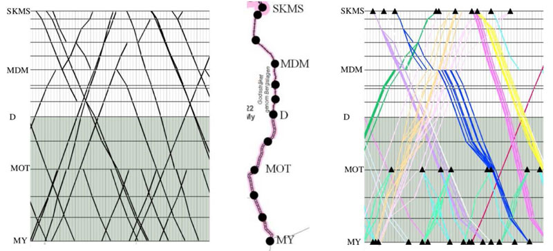 Figure 1: The line between Skymossen (SKMS) and Mjölby (MY) that was used as a case study. The outcome of the current process is shown to the left, and the new proposed process to the right. The delivery commitment times are marked with black and include the entire train path for the current process and a subset of times (marked with triangles) for the proposed process.