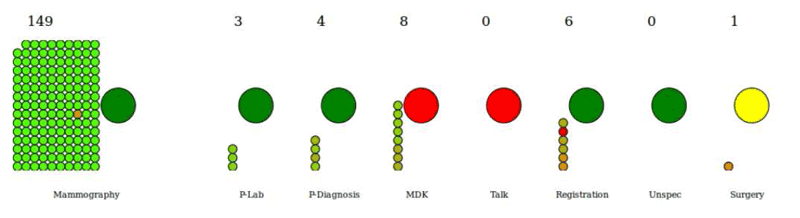 Figure 1: Example of a simulation of a care process. The small circles are patients, and the colour represents time since their first doctor's appointment. The large circles are process-steps that are open (green), open but working at full capacity (yellow) or closed (red).