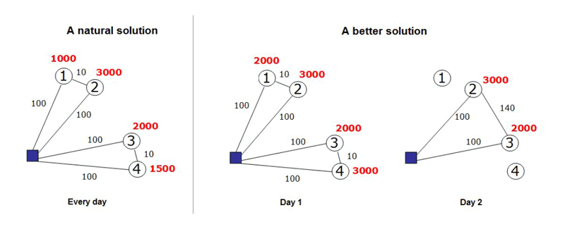 Figure 1: Example of improving the long term transport costs per delivered volume ([3]).