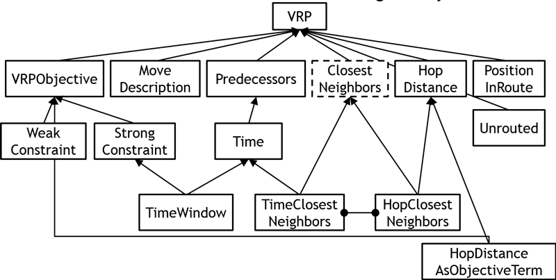 Figure 2: Library of reusable VRP problem elements.