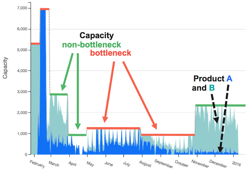Figure 3: Capacity and utilisation chart over time (red limit: critical, service-level affecting bottleneck).