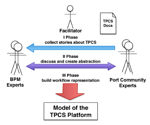 Figure 2: Methodology applied to create the model.