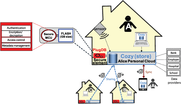 Figure 1: Secure Personal Cloud Platform.