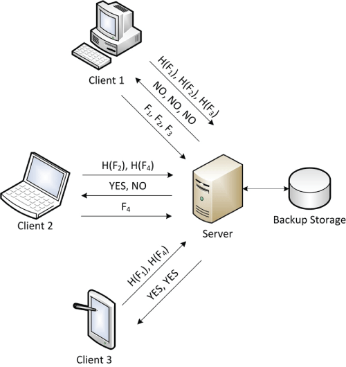 Figure 1: Simple client-side deduplication in which different clients sequentially request the server to store different files Fi. The client first sends hashes of the files, H(Fi). The server checks if files with those hash values are already stored and, if not, the client sends the files.
