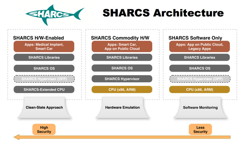 Figure 1: The three planned operational models in SHARCS.