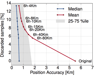 Figure 1: Spatial accuracy in a dataset 2-anonymised with GLOVE.