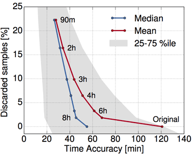 Figure 2: Temporal accuracy in a dataset 2-anonymised with GLOVE.