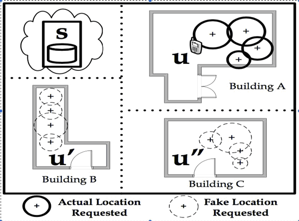 Figure 1: Indoor localisation of user u using the cloud-based IIN s. During the localisation, u requests k−1 camouflaged locations using the TVM algorithm, such that s can know the location of u only with probability 1/k.
