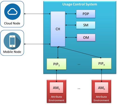 Figure 1: Logical Architecture of the Usage Control Framework.