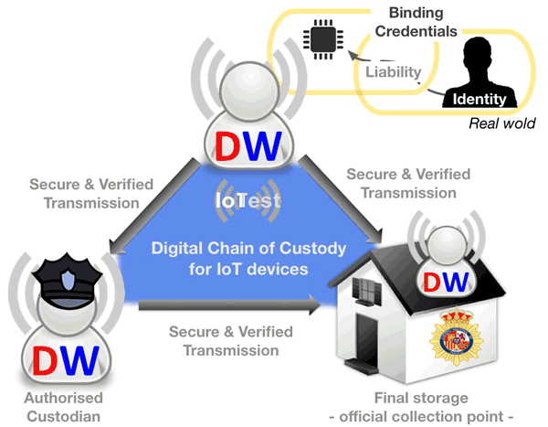 Figure 1: Digital Witness for Cybersecurity in IoT.