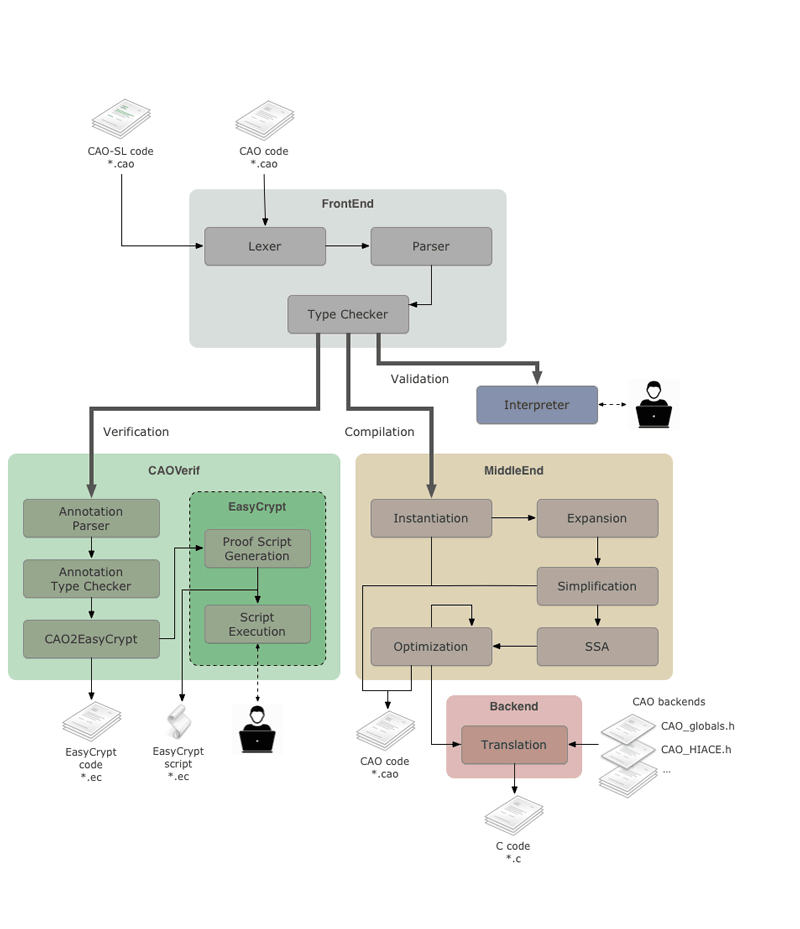Figure 1: The CAO toolchain.