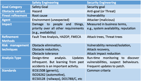 Table 1: Comparison of safety and security engineering approaches.