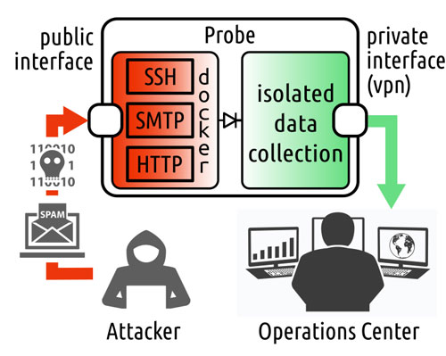 Figure 1: The role of the probe in collecting cybersecurity data.