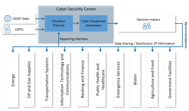 Figure 1: Approach to establishing national cyber situational awareness for competent decision makers.