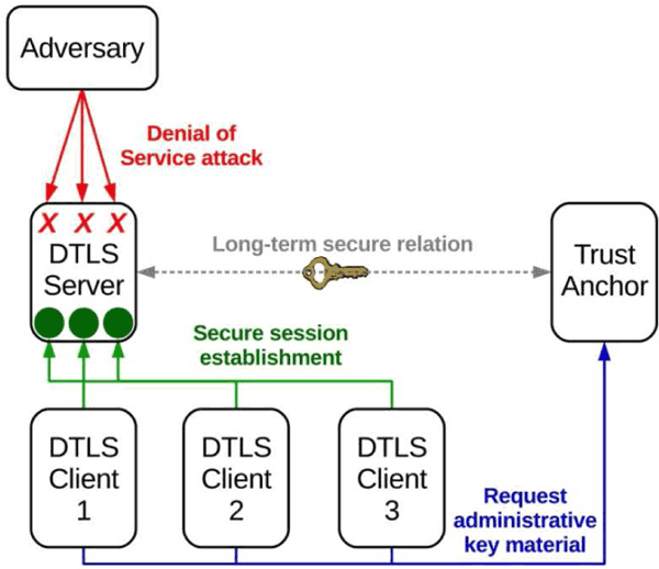 Figure 1: Security architecture for robust and scalable DTLS session establishment.